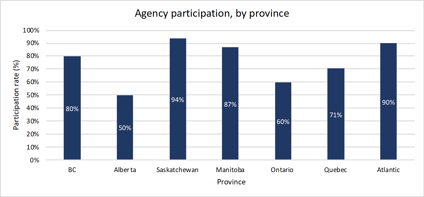 Agency Participation