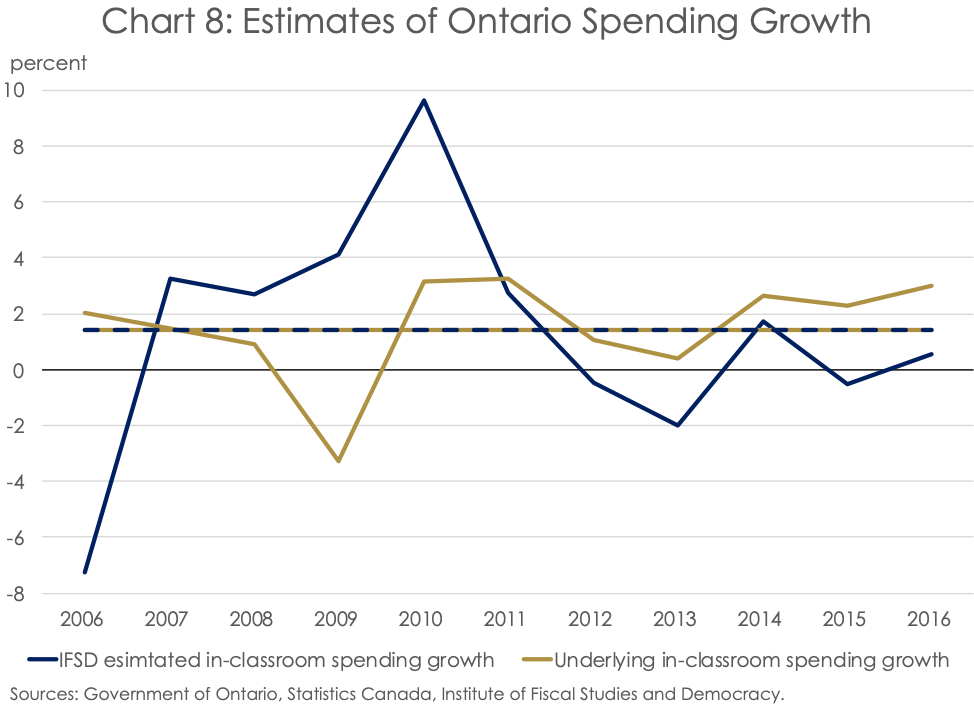 Education Spending in Ontario: From the Classroom to the ...
