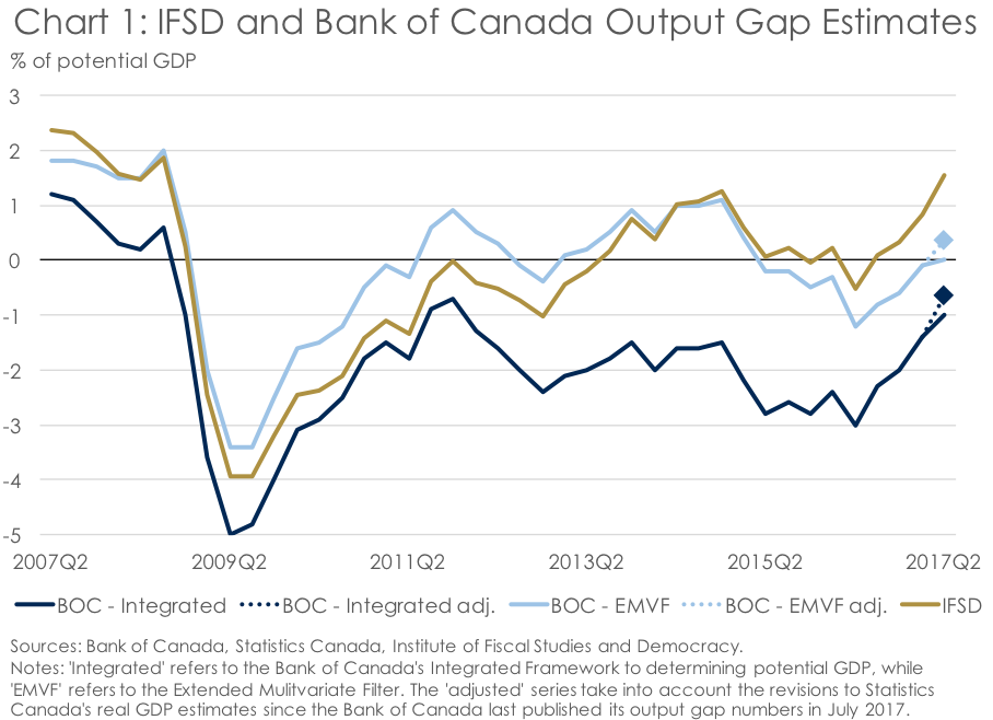 Inflation Around Every Corner Why The Bank Of Canada Should