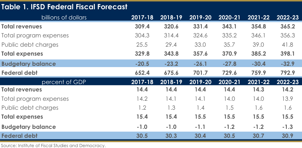 Federal Fiscal Forecast: Can the Federal Government Really Slow Its ...
